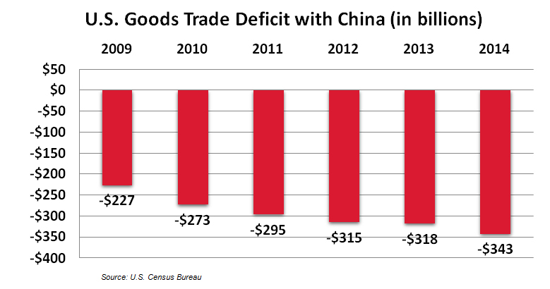 us trade deficit with china The us census bureau and the us bureau of economic analysis announced today that the goods and services deficit was with china ($34 trade in services will.
